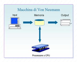 Macchina di von Neumann
